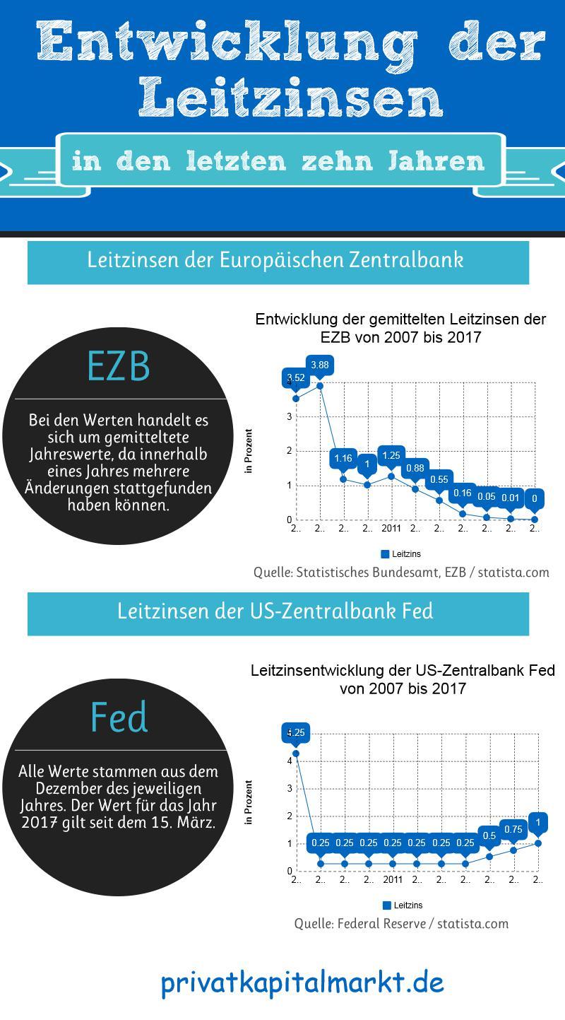 Leitzinsen als Basiswert für Soll- und Habenzinsen